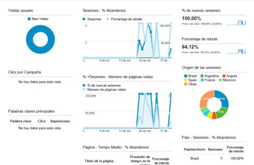 Publicidad con Google Adwords, Marketing online informes