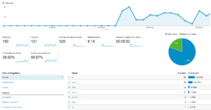 Publicidad con Google Adwords, Marketing online graficos estadístico
