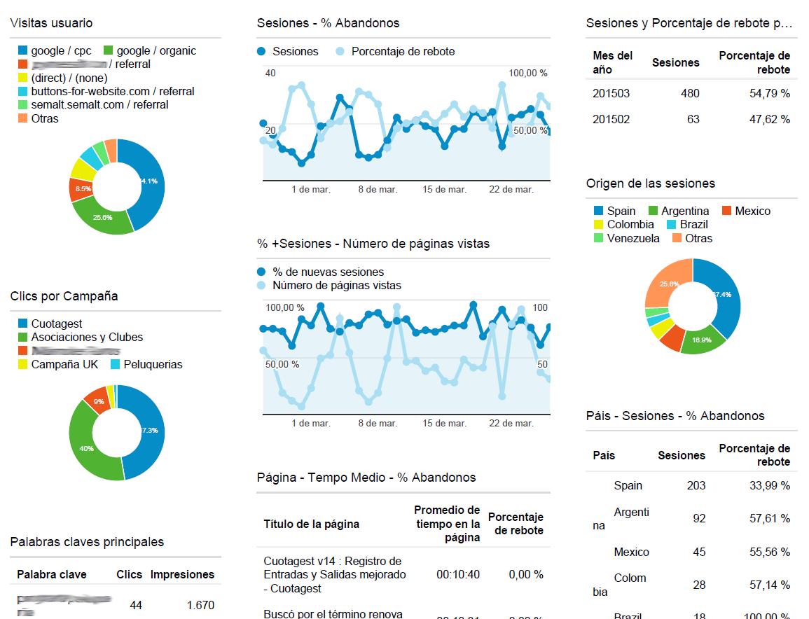 Publicidad con Google Adwords, Marketing online informe estadístico